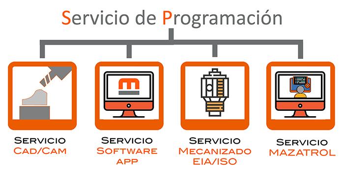 Servicios de programacion Intermaher