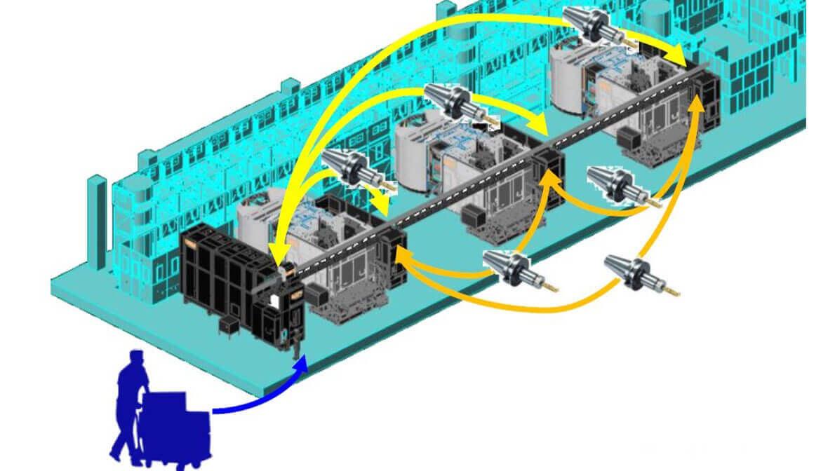 Intermaher Mazak Sistema Transporte Herramientas (TTS-Tool Transport System) - Intermaher